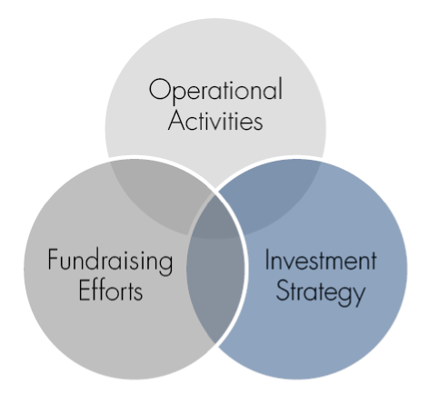"""collaborative fund raising activit 2 collaborative fundraising key principles: • we do better by working together than by """"going it alone"""" • working together maximizes resources for all of soin."""