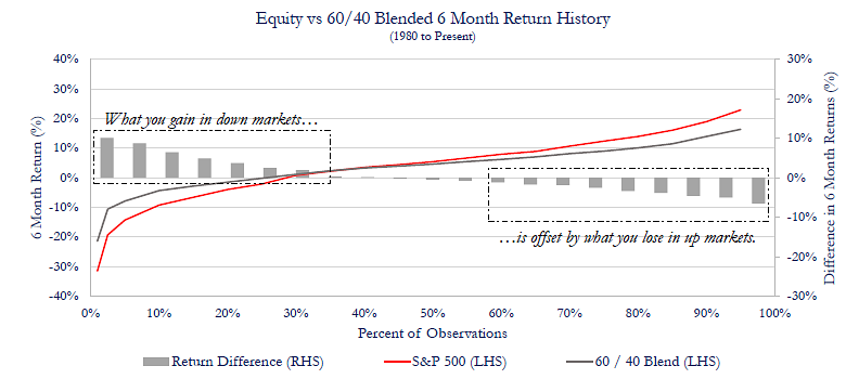 Balanced Return Tradeoff