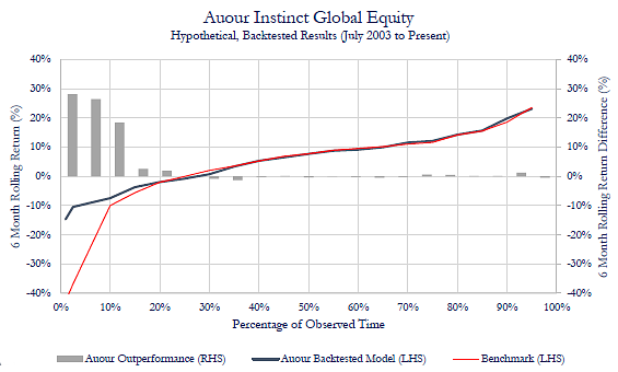 Instinct Equity