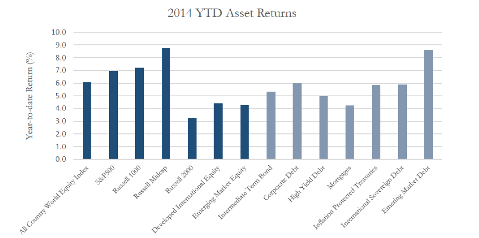 YTD returns