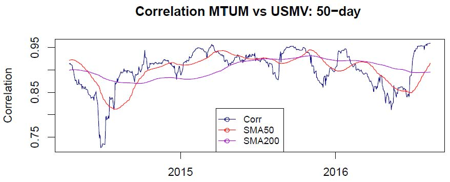 Minimum Volatility Correlation to Momentum